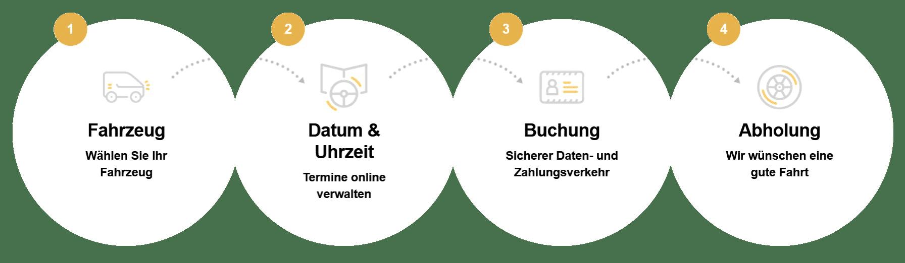 4 Schritte zum Buchen CMAT Vermietung in Berlin
